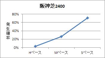 阪神芝2400mのペース傾向