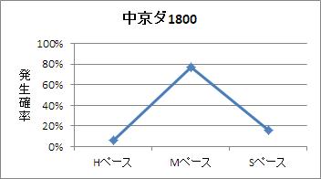 中京ダート1800mのペース傾向