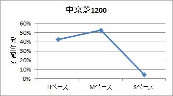 中京芝1200mのペース傾向
