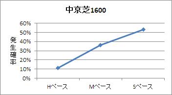 中京芝1600mのペース傾向