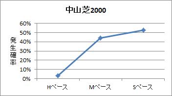 中京芝2000mのペース傾向
