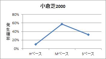 小倉芝2000mのペース傾向