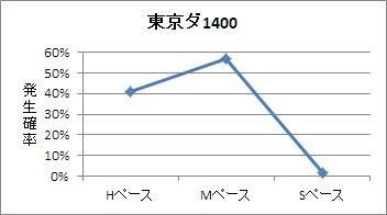 東京ダート1400mのペース傾向