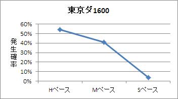 東京ダート1600mのペース傾向