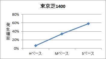 東京芝1400mのペース傾向