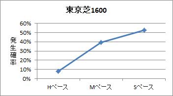 東京芝1600mのペース傾向