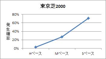東京芝2000mのペース傾向