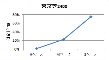 東京芝2400mのペース傾向
