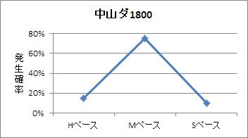 中山ダート1800mのペース傾向