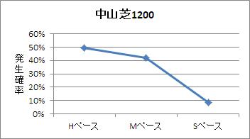 中山芝1200mのペース傾向