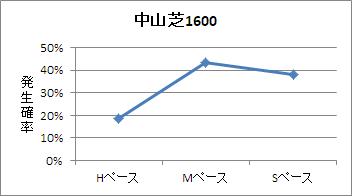 中山芝1600mのペース傾向
