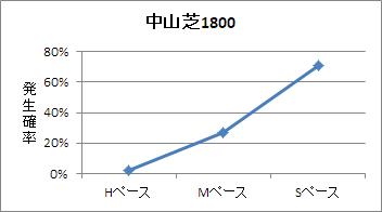 中山芝1800mのペース傾向