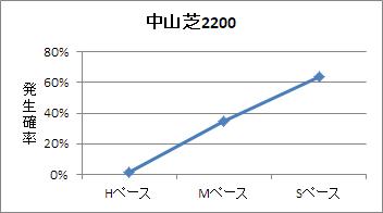 中山芝2200mのペース傾向
