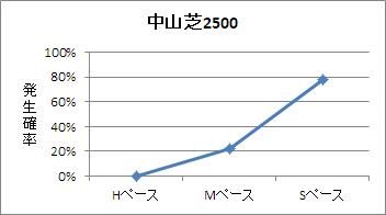 中山芝2500mのペース傾向