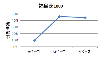 福島芝1800mのペース傾向