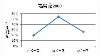 福島芝2000mのペース傾向