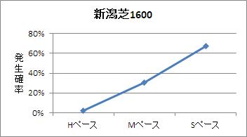新潟芝1600mのペース傾向