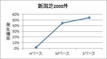 新潟芝2000m(外)のペース傾向